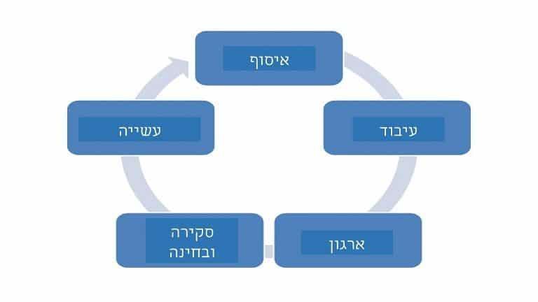 תרשים של 5 השלבים בשיטת GTD